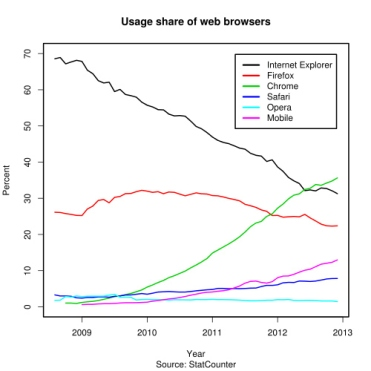 Browser popularity over the last few years: