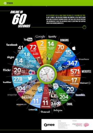 How much can happen on the internet in just 60 second: