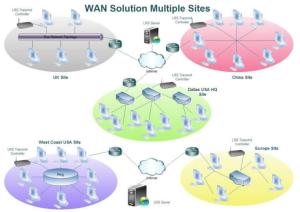 wan_multiple_sites_solution_a